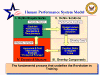 performance management us navy