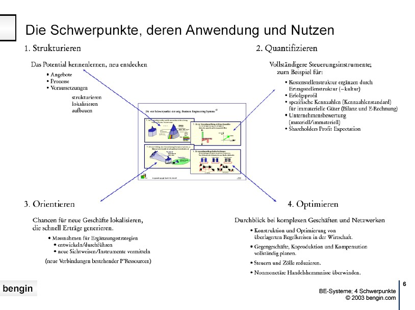 Die vier Schwerpunkte des Business Engineering und der Business Engineering Systeme