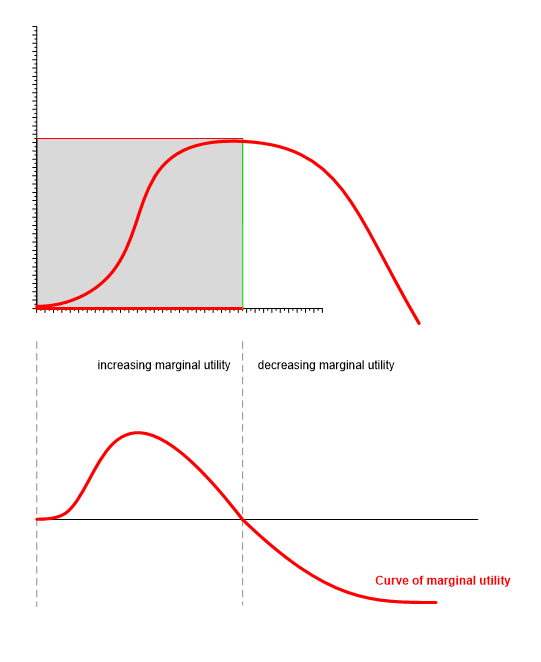 law of a diminishing marginal utility