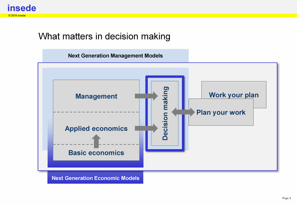 Factors that influence decision making and planning