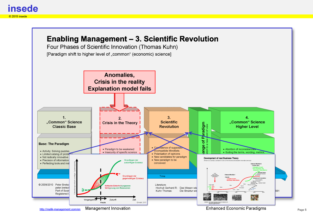 Where paradigm shift takes place (scientific revolution) -> next level of mindset