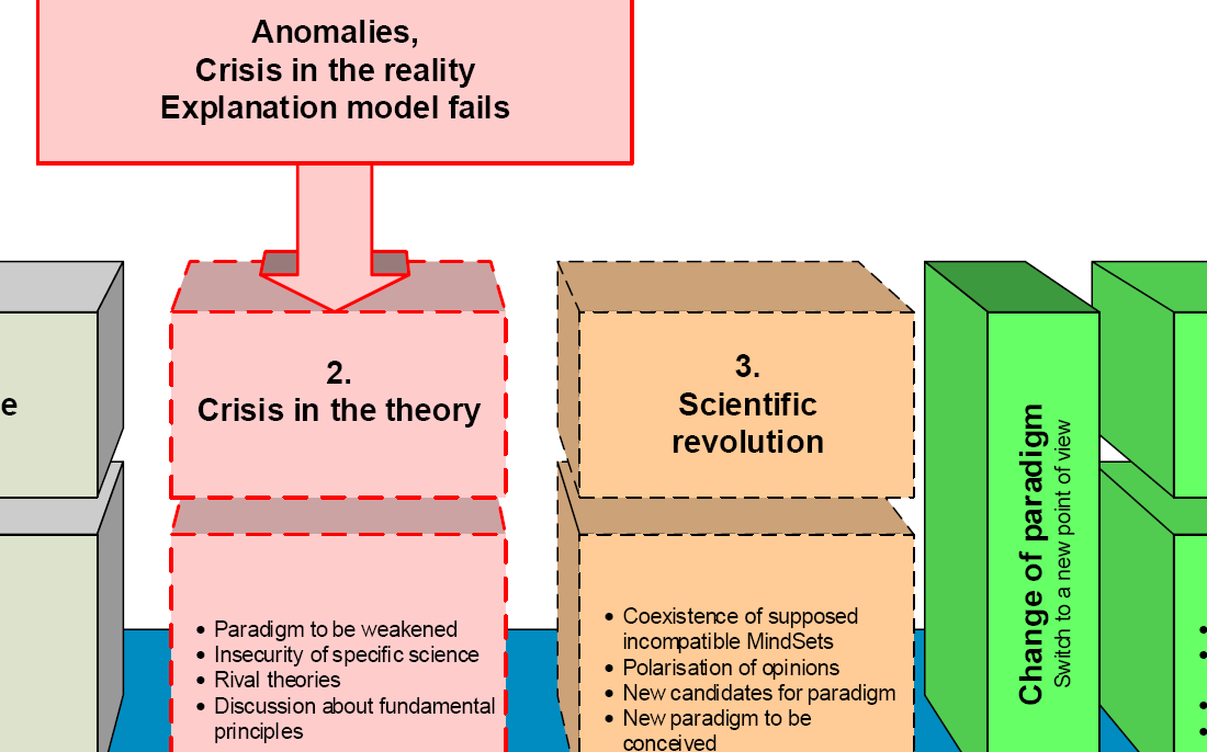 Four stages of the Scientific Innovation