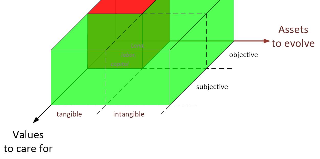 Grössere Basis - mehr Lösungsmöglichkeiten