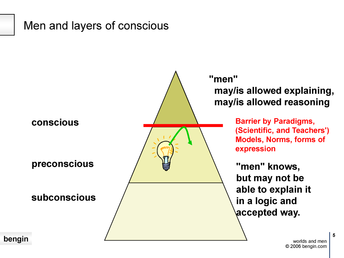 Three levels of consciousness
